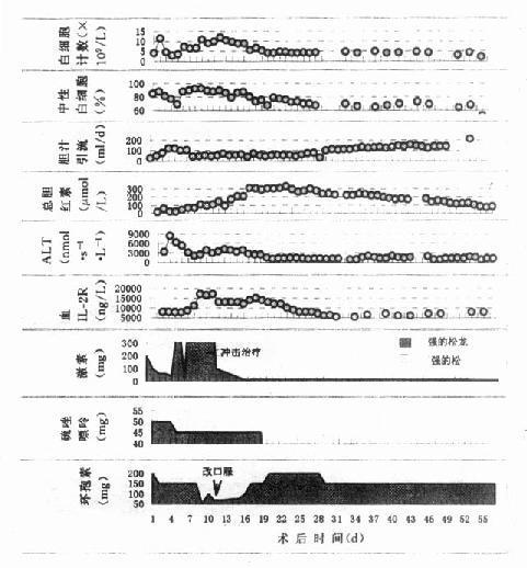 东方肝胆外科医院肝移植病人临床资料